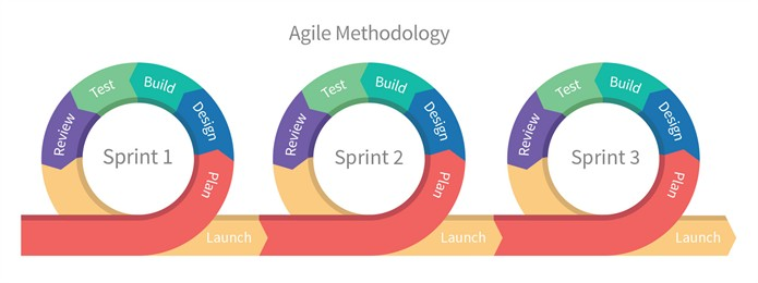 The Agile Methodology can help for project managing outsourced development